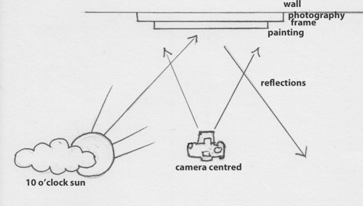 Line drawing of the photography set up